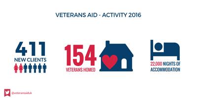 Veterans Aid 2016